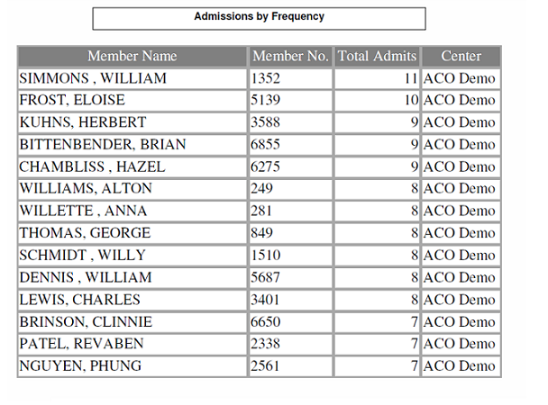 Admissions Frequency Report